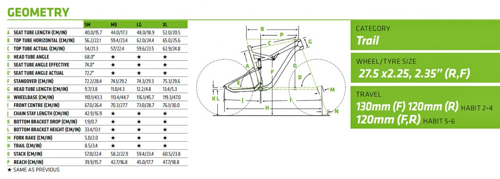 Cannondale Habit Geometry