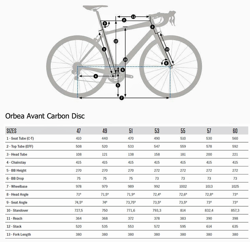 Orbea Avant Carbon Disc Geometry