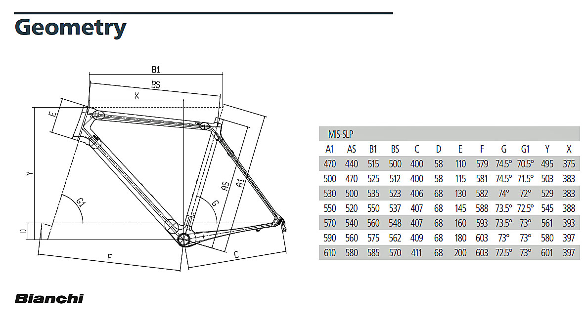Bianchi Specialissima Geometry