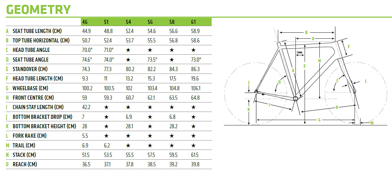Cannondale SuperX Geometry